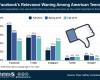 Facebook? i più giovani preferiscono Instagram